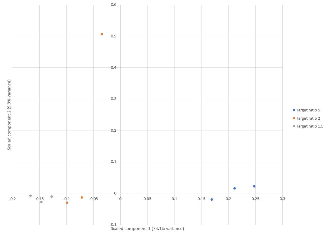 Figure 1: Principal Component Analysis of E.coli protein ratios
